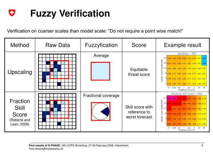 Fuzzy Verification