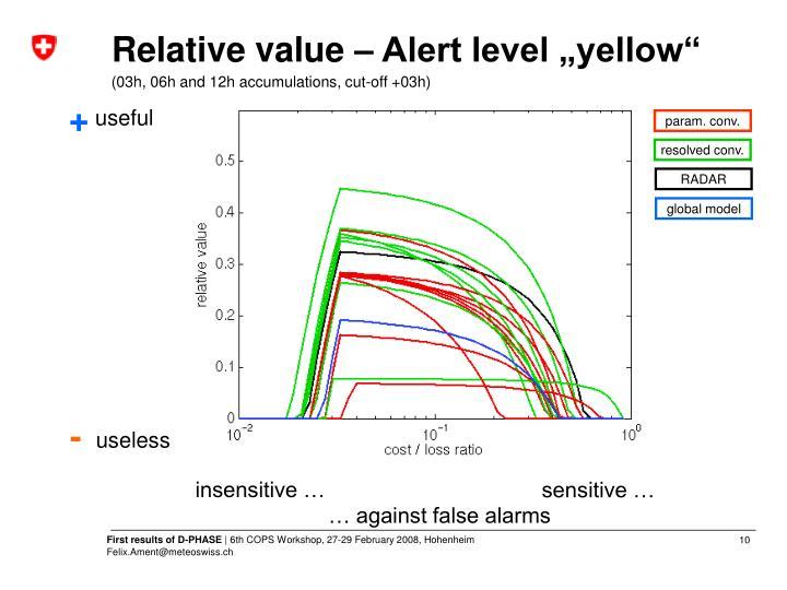 "Relative value – Alert level ""yellow"""