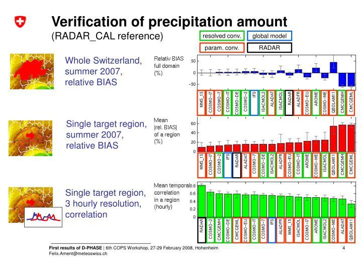 Verification of precipitation amount