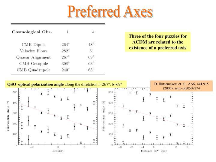 Preferred Axes