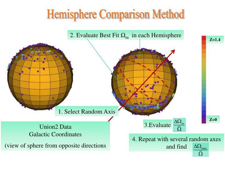 Hemisphere Comparison Method