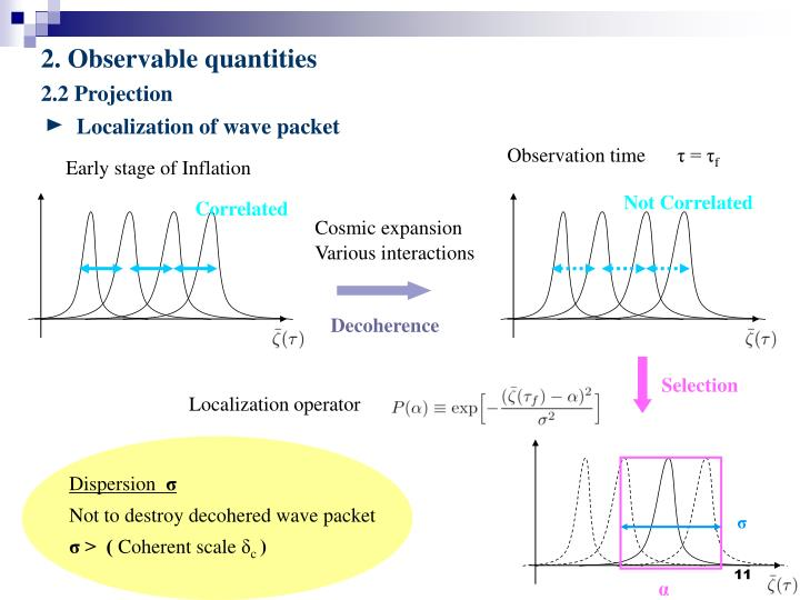 Localization of wave packet
