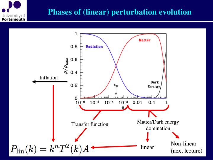 Phases of (linear) perturbation evolution