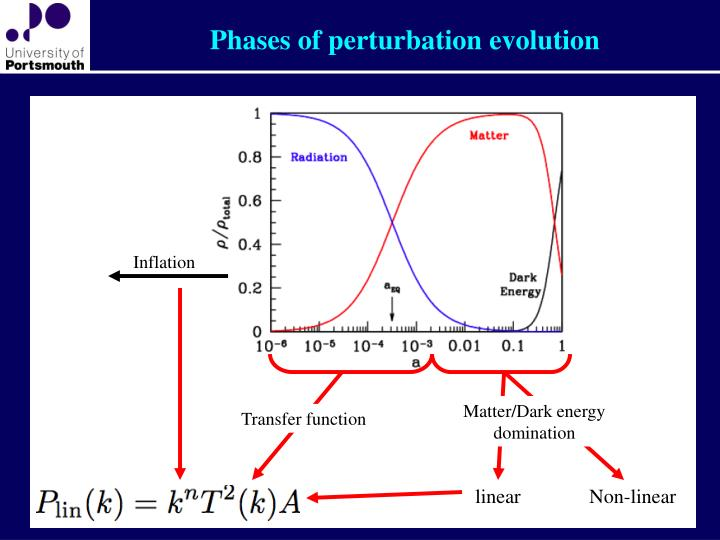 Phases of perturbation evolution
