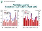 mnestransporter tims lven och svart lven 1989 2010