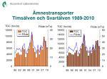 mnestransporter tims lven och svart lven 1989 20101