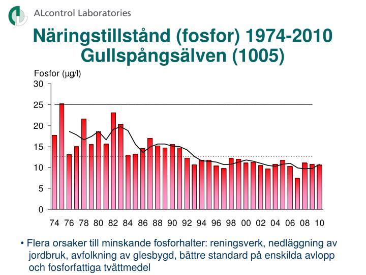 Näringstillstånd (fosfor) 1974-2010