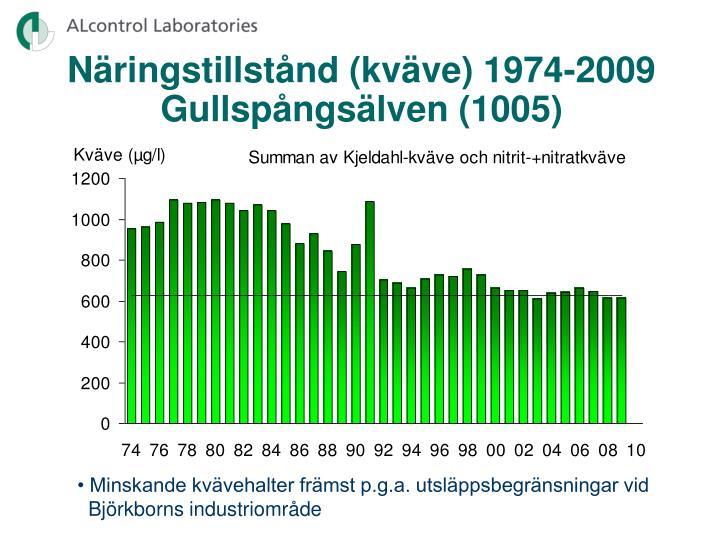 Näringstillstånd (kväve) 1974-2009