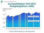 surhetstillst nd 1974 2010 gullsp ngs lven 1005