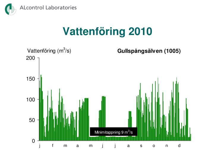 Vattenföring 2010