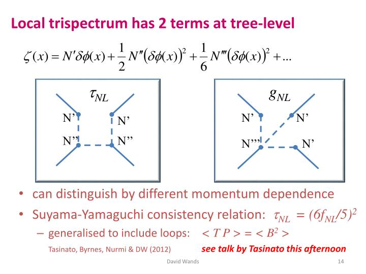Local trispectrum has 2 terms at tree-level