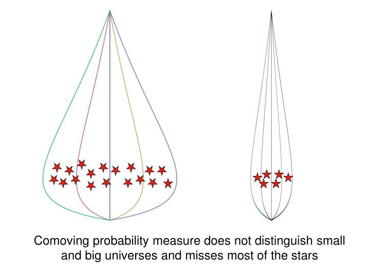 Comoving probability measure does not distinguish small and big universes and misses most of the stars