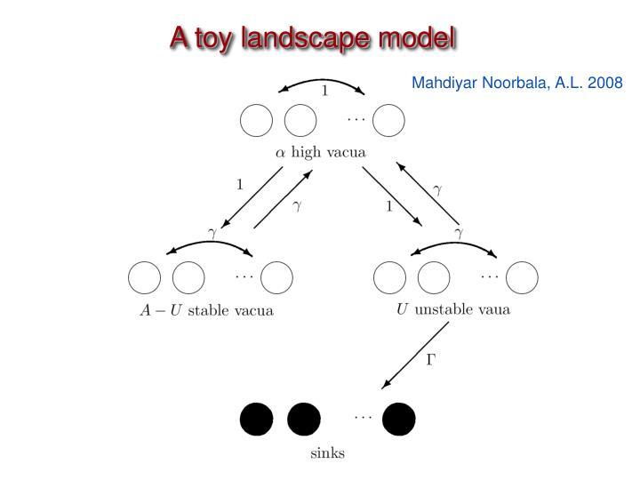 A toy landscape model