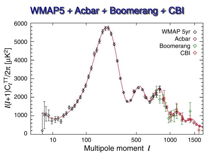 WMAP5 + Acbar + Boomerang + CBI