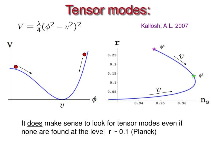 Tensor modes: