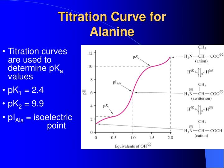 Titration Curve for