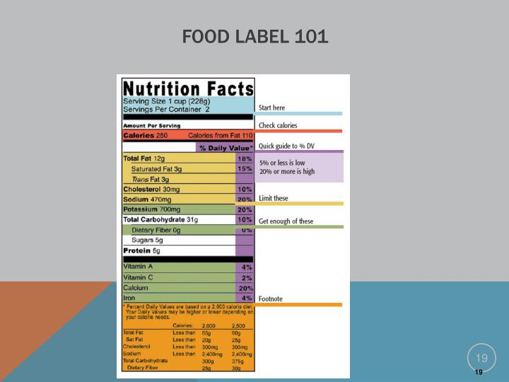 Food Label 101