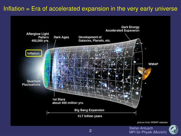 Inflation = Era of accelerated expansion in the very early universe