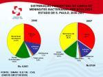 distribui o percentual de casos de meningites bacterianas por etiologia estado de s paulo 2006 2007