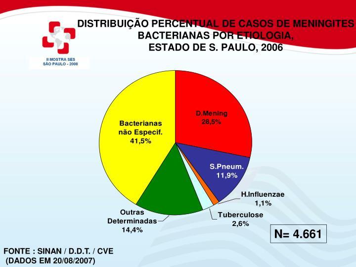DISTRIBUIÇÃO PERCENTUAL DE CASOS DE MENINGITES BACTERIANAS POR ETIOLOGIA,
