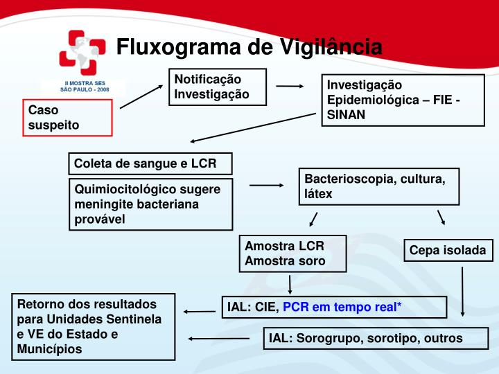 Fluxograma de Vigilância