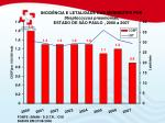 incid ncia e letalidade das meningites por streptococcus pneumoniae estado de s o paulo 2000 a 2007
