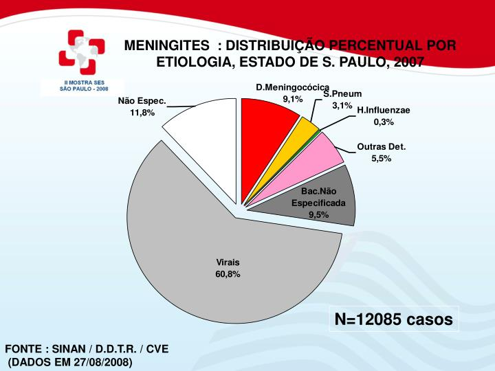 MENINGITES  : DISTRIBUIÇÃO PERCENTUAL POR ETIOLOGIA, ESTADO DE S. PAULO, 2007