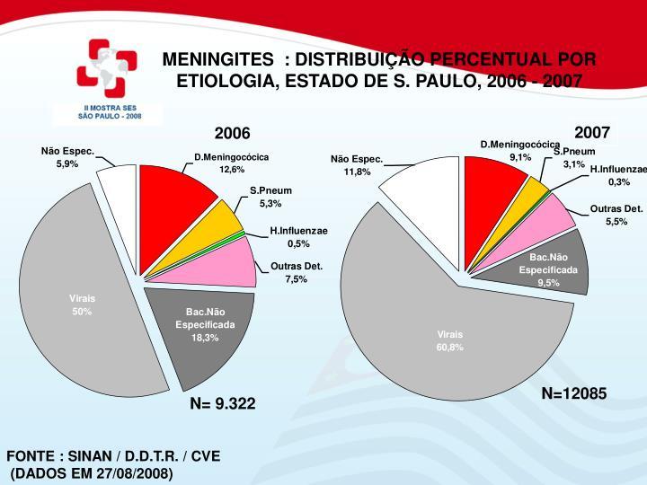 MENINGITES  : DISTRIBUIÇÃO PERCENTUAL POR ETIOLOGIA, ESTADO DE S. PAULO, 2006 - 2007