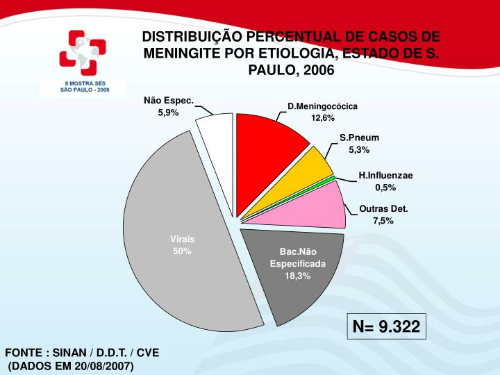 DISTRIBUIÇÃO PERCENTUAL DE CASOS DE MENINGITE POR ETIOLOGIA, ESTADO DE S. PAULO, 2006