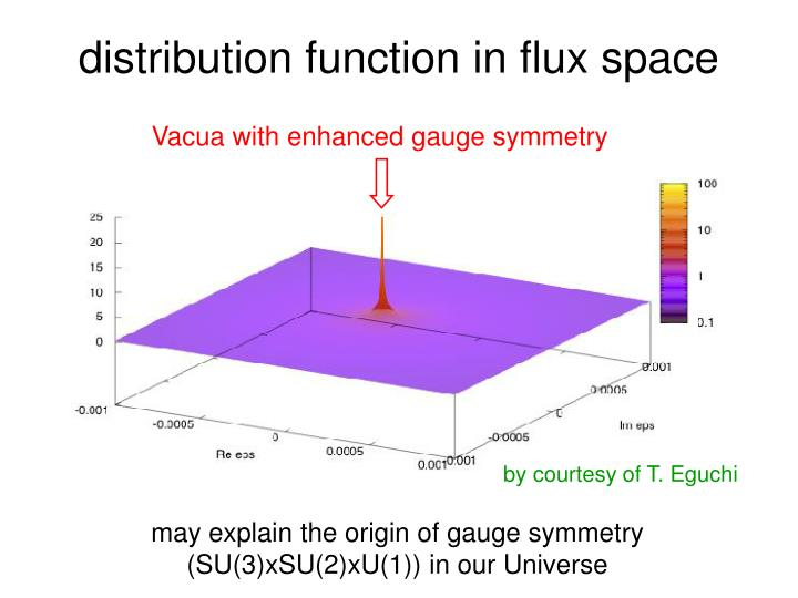 distribution function in flux space