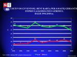 lietuvos gyventoj bent kart per savait gerian i stiprius alkoholinius g rimus dalis 1994 2010 m
