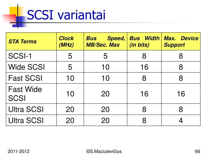 SCSI variantai