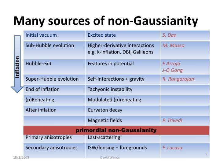 Many sources of non-Gaussianity