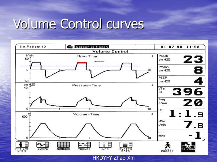 Volume Control curves