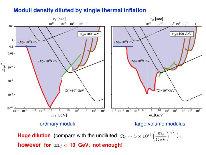 Moduli density diluted by single thermal inflation
