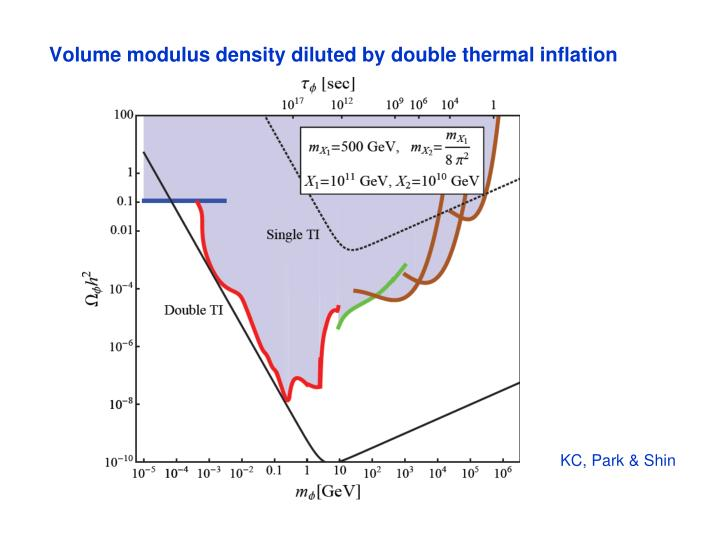 Volume modulus density diluted by double thermal inflation