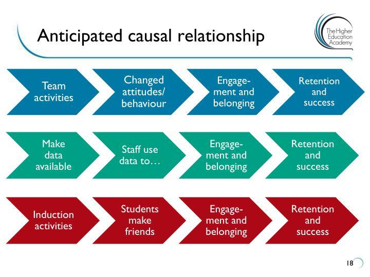 Anticipated causal relationship
