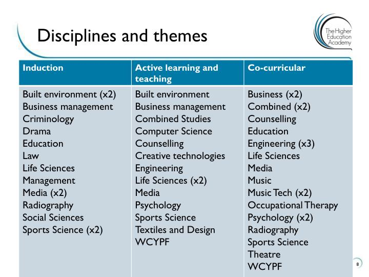 Disciplines and themes