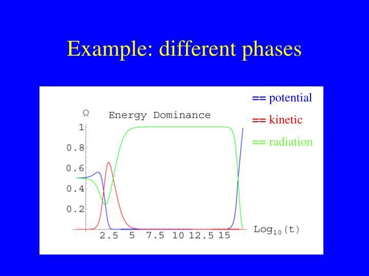 Example: different phases