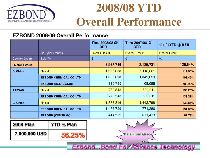 2008/08 YTD                              Overall Performance