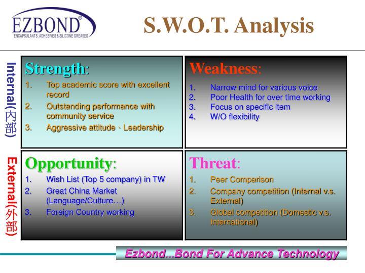 S.W.O.T. Analysis