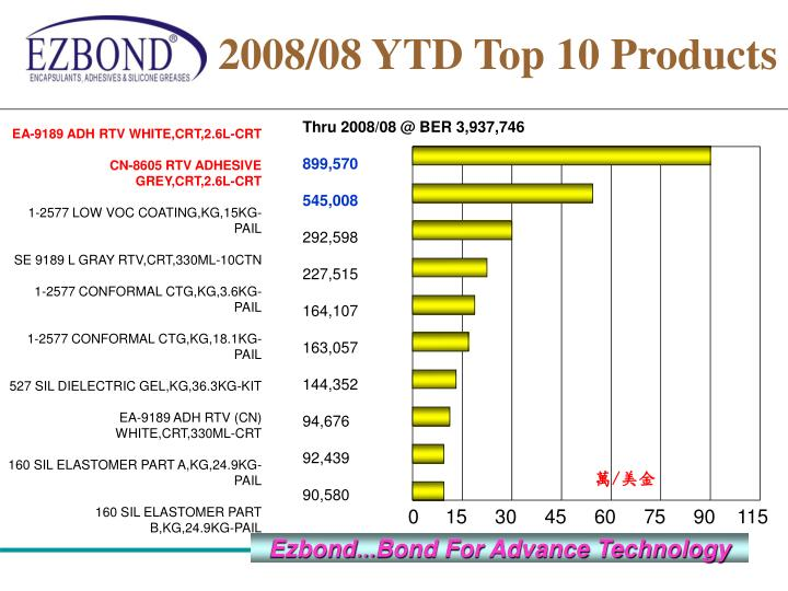 2008/08 YTD Top 10 Products