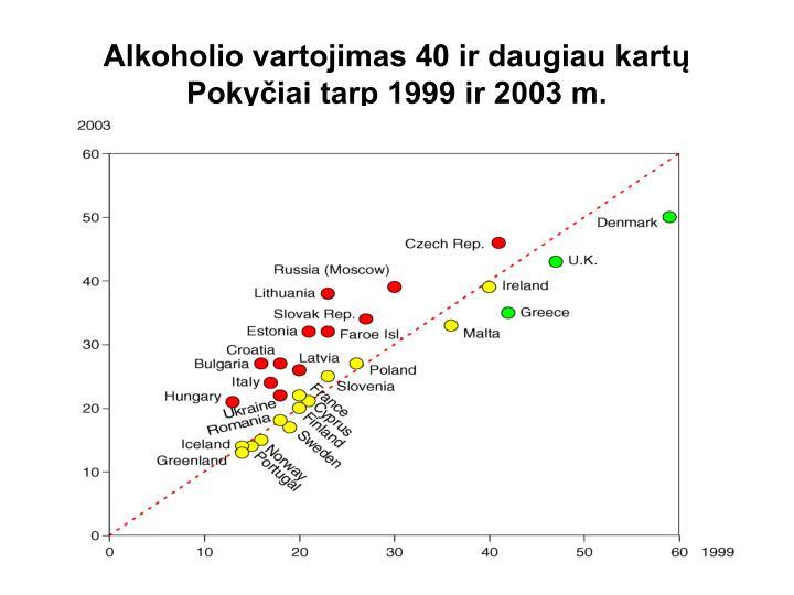 Alkoholio vartojimas 40 ir daugiau kartų