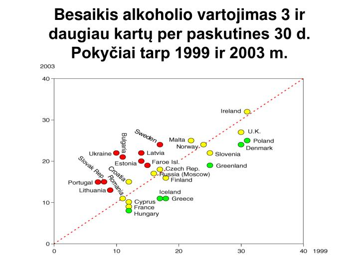 Besaikis alkoholio vartojimas 3 ir daugiau kartų per paskutines 30 d. Pokyčiai tarp 1999 ir 2003 m.