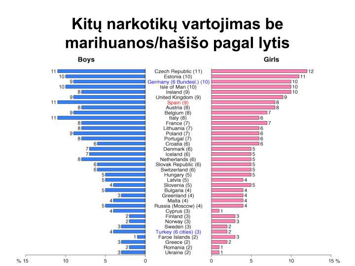 Kitų narkotikų vartojimas be marihuanos/hašišo pagal lytis