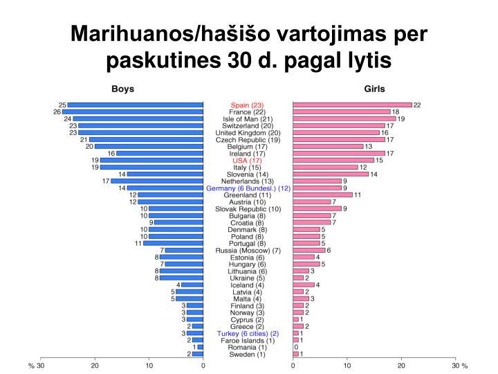 Marihuanos/hašišo vartojimas per paskutines 30 d. pagal lytis