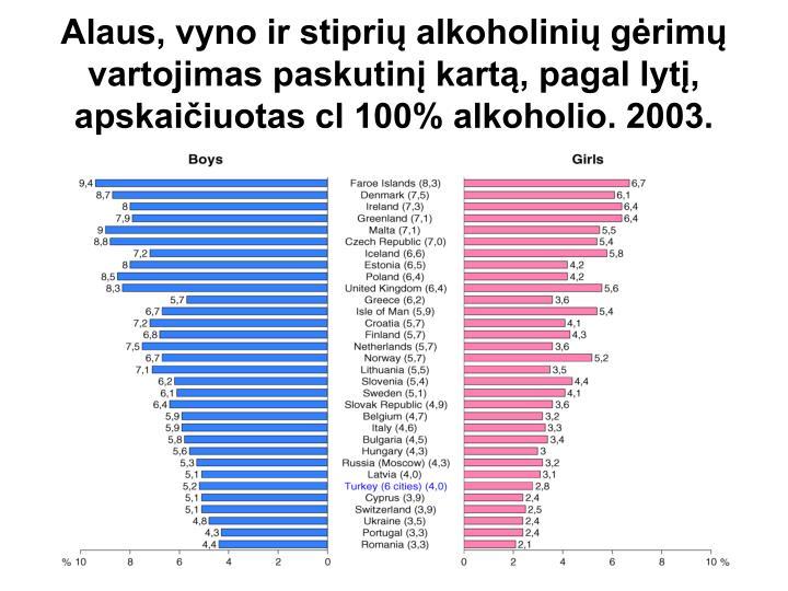 Alaus, vyno ir stiprių alkoholinių gėrimų vartojimas paskutinį kartą, pagal lytį,