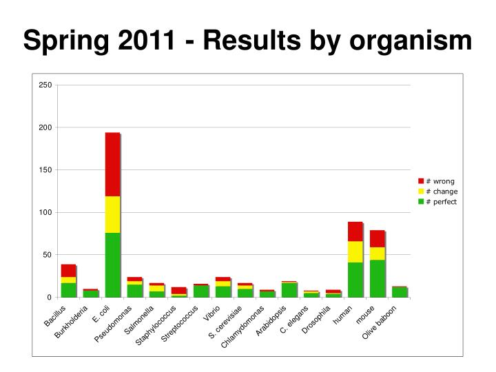 Spring 2011 - Results by organism