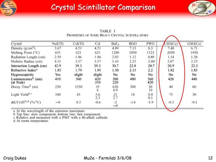 Crystal Scintillator Comparison
