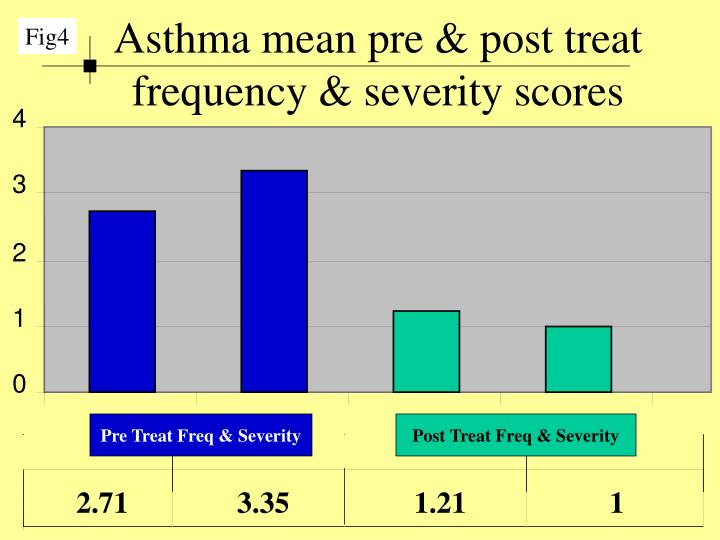 Asthma mean pre & post treat frequency & severity scores